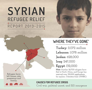 Serving Syrian Refugees since 2013